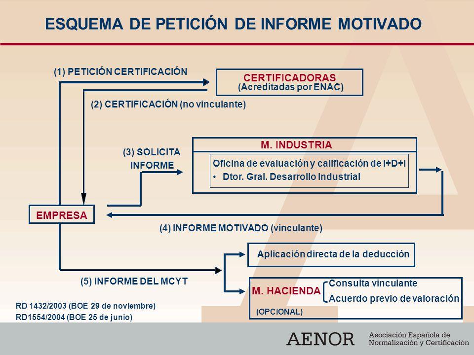 ESQUEMA DE PETICIÓN DE INFORME MOTIVADO EMPRESA CERTIFICADORAS (Acreditadas por ENAC) (1) PETICIÓN CERTIFICACIÓN (2) CERTIFICACIÓN (no vinculante) M.