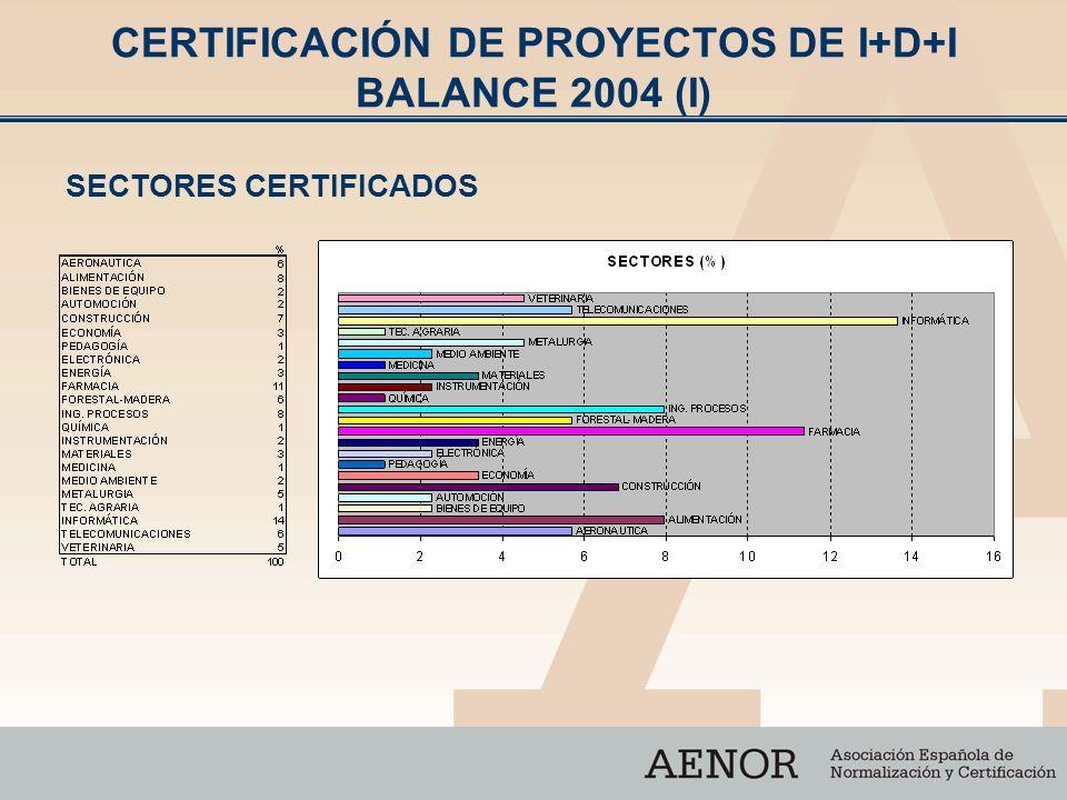CERTIFICACIÓN DE PROYECTOS DE I+D+I BALANCE 2004 (I) SECTORES CERTIFICADOS