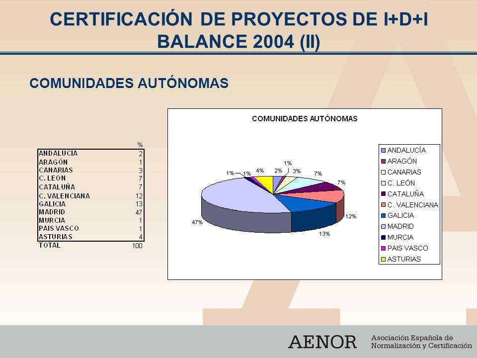 CERTIFICACIÓN DE PROYECTOS DE I+D+I BALANCE 2004 (II) COMUNIDADES AUTÓNOMAS