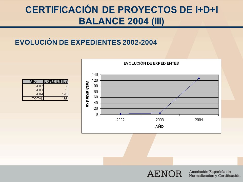 CERTIFICACIÓN DE PROYECTOS DE I+D+I BALANCE 2004 (III) EVOLUCIÓN DE EXPEDIENTES 2002-2004