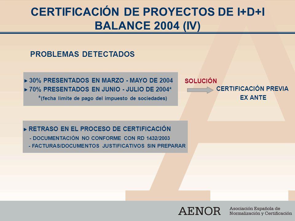 CERTIFICACIÓN DE PROYECTOS DE I+D+I BALANCE 2004 (IV) PROBLEMAS DETECTADOS 30% PRESENTADOS EN MARZO - MAYO DE 2004 70% PRESENTADOS EN JUNIO - JULIO DE