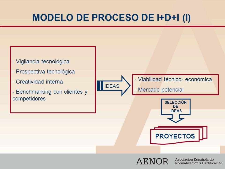 MODELO DE PROCESO DE I+D+I (I) - Vigilancia tecnológica - Prospectiva tecnológica - Creatividad interna - Benchmarking con clientes y competidores - V