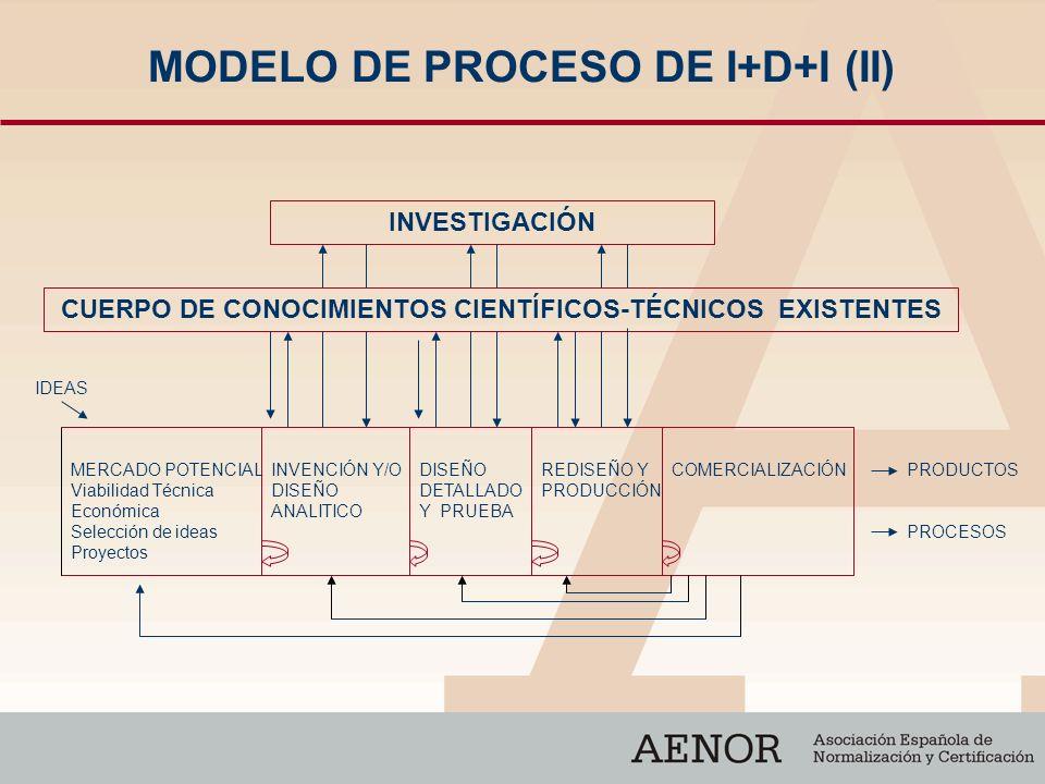 MODELO DE PROCESO DE I+D+I (II) INVESTIGACIÓN CUERPO DE CONOCIMIENTOS CIENTÍFICOS-TÉCNICOS EXISTENTES MERCADO POTENCIAL Viabilidad Técnica Económica S