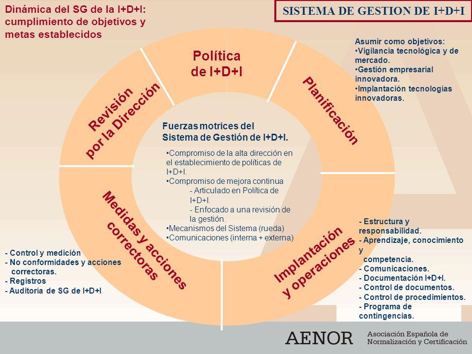 Dinámica del SG de la I+D+I: cumplimiento de objetivos y metas establecidos Fuerzas motrices del Sistema de Gestión de I+D+I. Planificación Revisión p