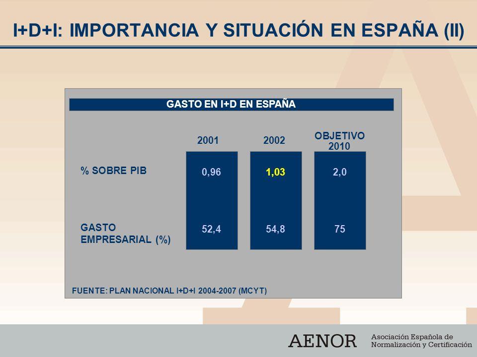 I+D+I: IMPORTANCIA Y SITUACIÓN EN ESPAÑA (II) GASTO EN I+D EN ESPAÑA % SOBRE PIB GASTO EMPRESARIAL (%) 0,96 52,4 1,03 54,8 2,0 75 20012002 OBJETIVO 20