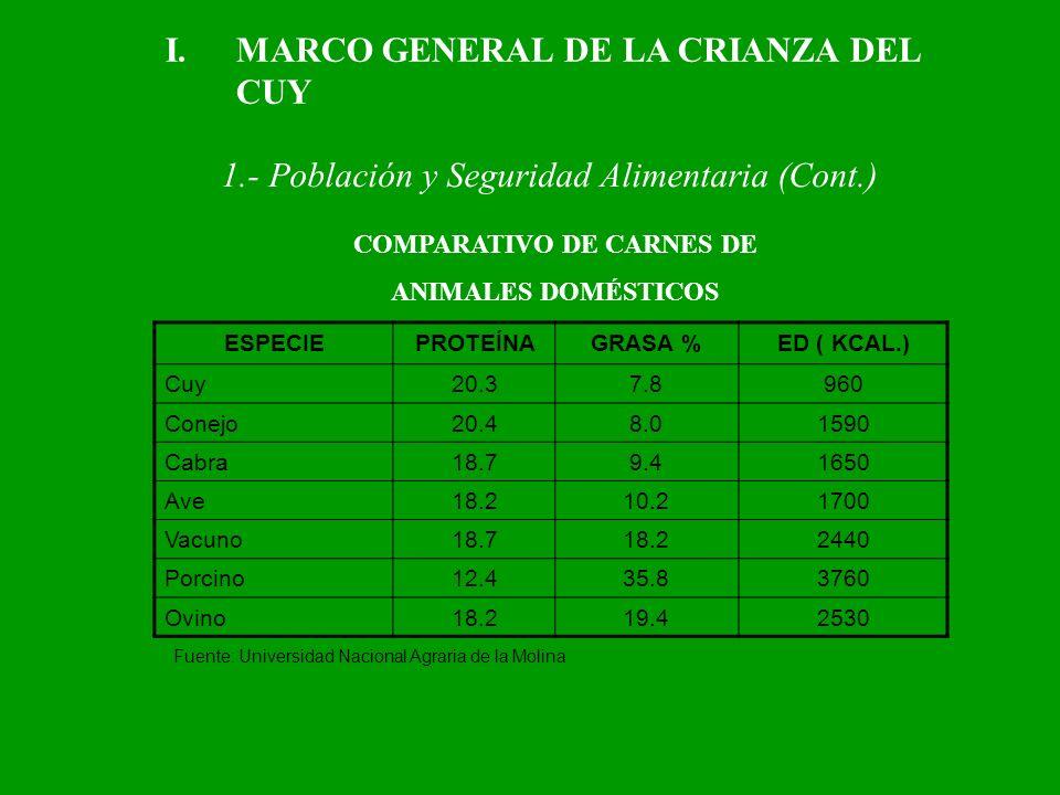 ESPECIEPROTEÍNAGRASA %ED ( KCAL.) Cuy20.37.8960 Conejo20.48.01590 Cabra18.79.41650 Ave18.210.21700 Vacuno18.718.22440 Porcino12.435.83760 Ovino18.219.