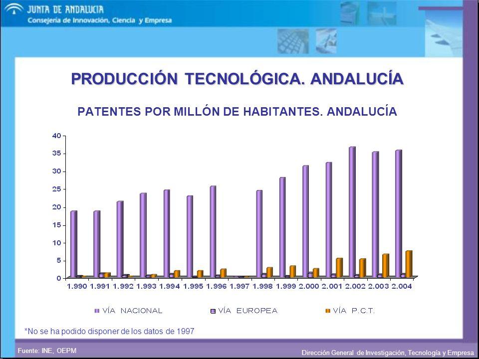 Dirección General de Investigación, Tecnología y Empresa PATENTES POR MILLÓN DE HABITANTES. ANDALUCÍA Fuente: INE, OEPM PRODUCCIÓN TECNOLÓGICA. ANDALU