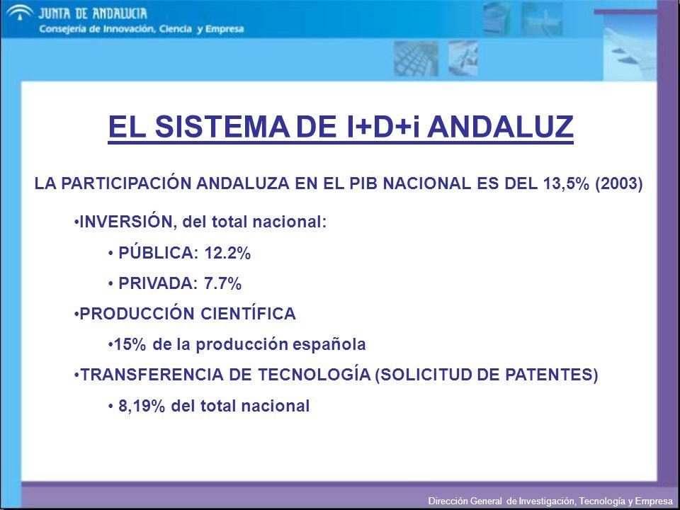 Dirección General de Investigación, Tecnología y Empresa EL SISTEMA DE I+D+i ANDALUZ INVERSIÓN, del total nacional: PÚBLICA: 12.2% PRIVADA: 7.7% PRODU