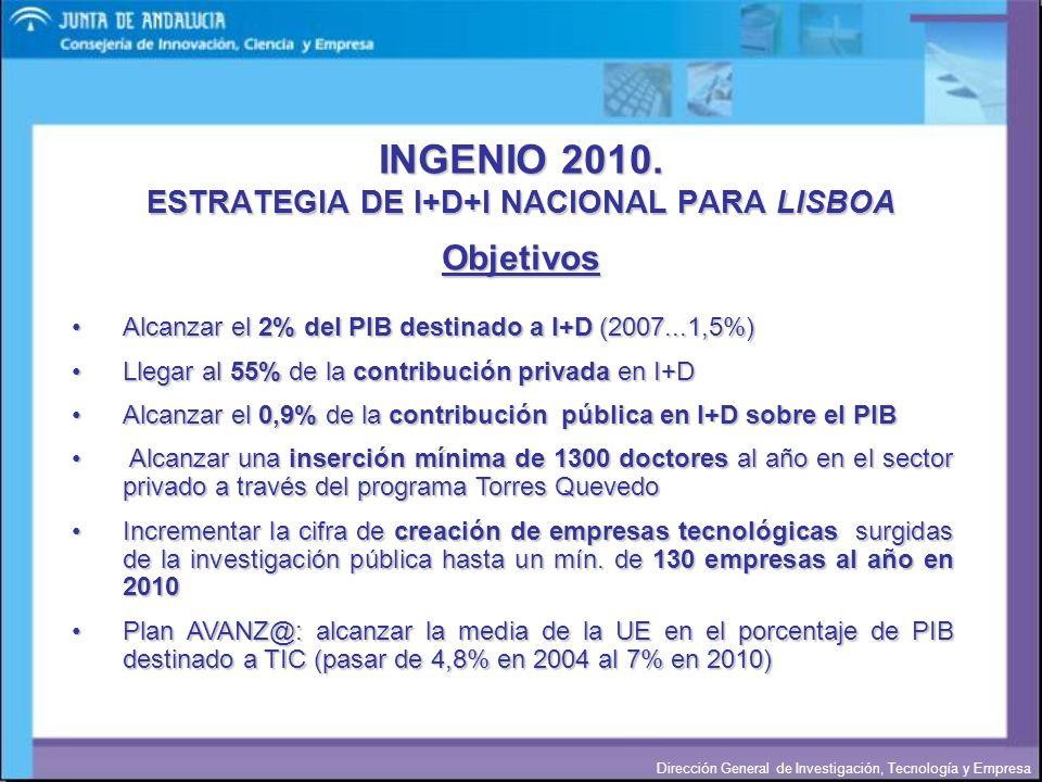 Dirección General de Investigación, Tecnología y Empresa INGENIO 2010. ESTRATEGIA DE I+D+I NACIONAL PARA LISBOA Alcanzar el 2% del PIB destinado a I+D