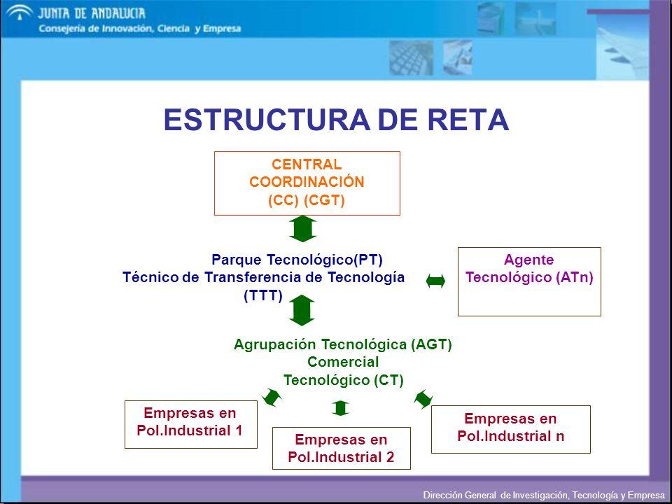 Dirección General de Investigación, Tecnología y Empresa ESTRUCTURA DE RETA CENTRAL COORDINACIÓN (CC) (CGT) Parque Tecnológico(PT) Técnico de Transfer