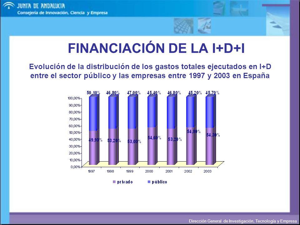 Dirección General de Investigación, Tecnología y Empresa Evolución de la distribución de los gastos totales ejecutados en I+D entre el sector público
