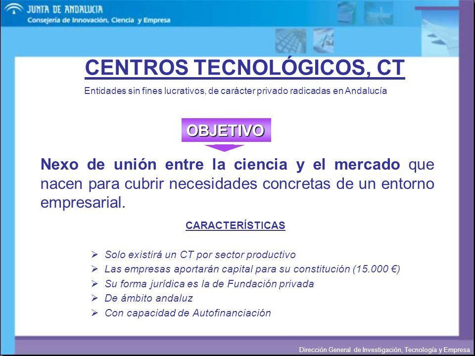 Dirección General de Investigación, Tecnología y Empresa CENTROS TECNOLÓGICOS, CT Entidades sin fines lucrativos, de carácter privado radicadas en And