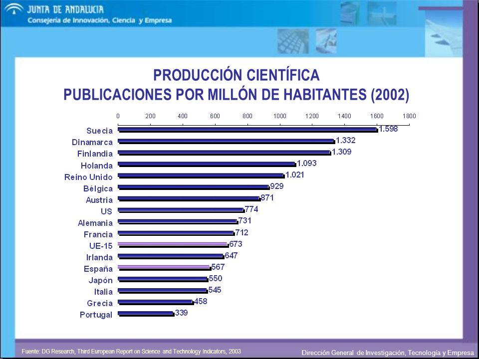 Dirección General de Investigación, Tecnología y Empresa PRODUCCIÓN CIENTÍFICA PUBLICACIONES POR INVESTIGADOR Fuente: DG Research, Third European Report on Science and Technology Indicators, 2003 Datos: Personal I+D, 1995; Publicaciones, 1996-99