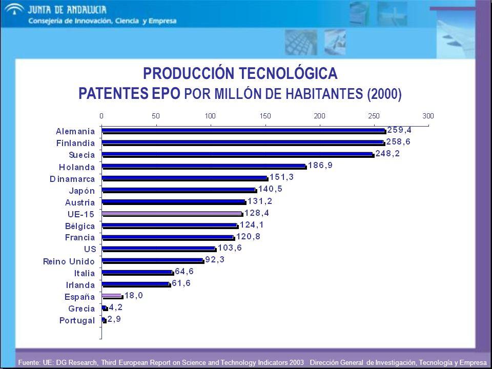 Dirección General de Investigación, Tecnología y Empresa PRODUCCIÓN TECNOLÓGICA PATENTES EPO POR MILLÓN DE HABITANTES (2000) Fuente: UE: DG Research,