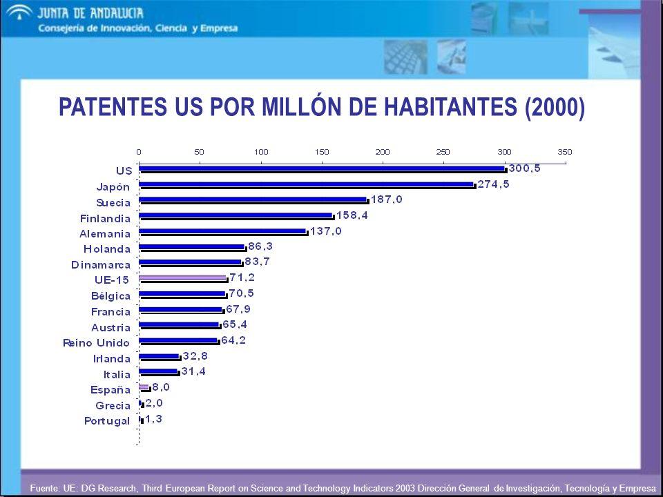 Dirección General de Investigación, Tecnología y Empresa Fuente: UE: DG Research, Third European Report on Science and Technology Indicators 2003 PATENTES TRIÁDICAS POR MILLÓN DE HABITANTES (2000)