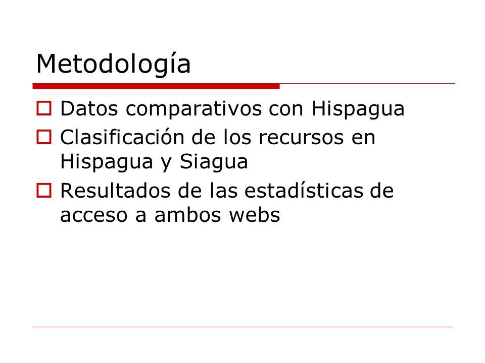 Metodología Datos comparativos con Hispagua Clasificación de los recursos en Hispagua y Siagua Resultados de las estadísticas de acceso a ambos webs