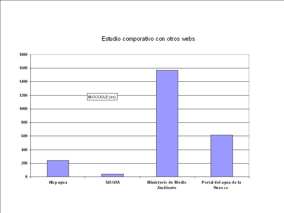 Conclusiones HispaguaSiagua 70.000 visitas/mes2160/mes Grupos temáticos más visitados: documentación (76%), datos (12%), formación (5%), organismos (4%) e investigación (3%) No tenemos datos Demanda por parte de los usuarios de información de contenido.