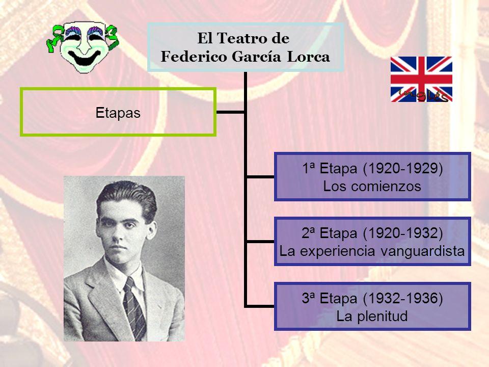 El Teatro de Federico García Lorca 1ª Etapa (1920- 1929) Los comienzos 2ª Etapa (1920- 1932) La experiencia vanguardista 3ª Etapa (1932- 1936) La plen