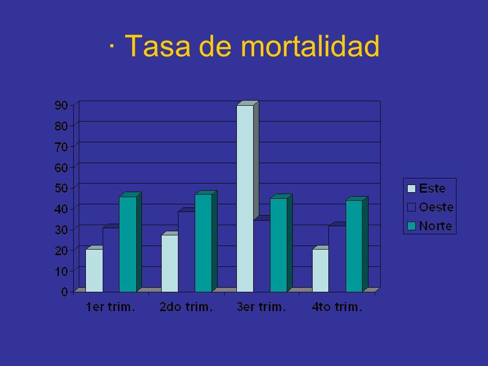 · Tasa de mortalidad