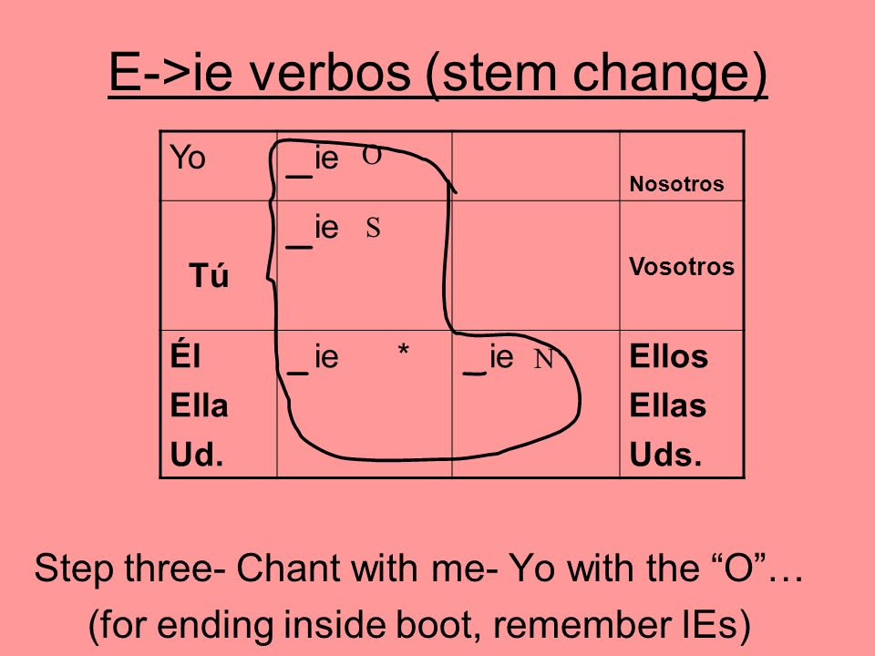 E->ie verbos (stem change) Step three- Chant with me- Yo with the O… (for ending inside boot, remember IEs) Yo ie Nosotros Tú ie Vosotros Él Ella Ud.