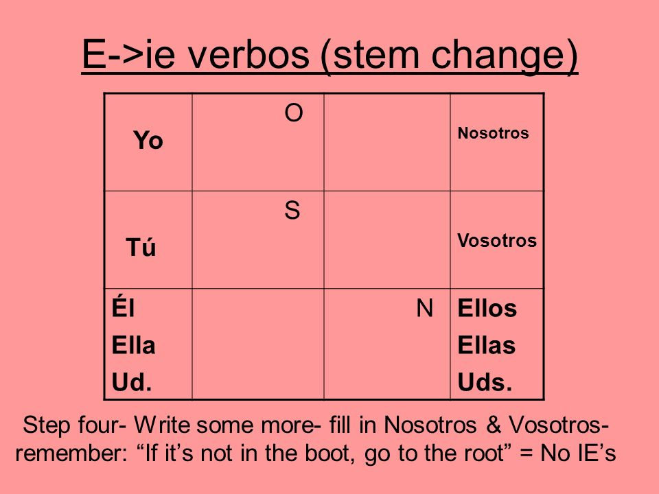 E->ie verbos (stem change) Step four- Write some more- fill in Nosotros & Vosotros- remember: If its not in the boot, go to the root = No IEs O Nosotr