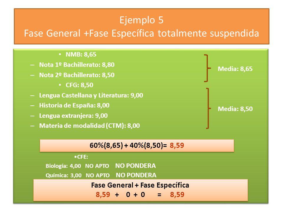Ejemplo 5 Fase General +Fase Específica totalmente suspendida NMB: 8,65 – Nota 1º Bachillerato: 8,80 – Nota 2º Bachillerato: 8,50 CFG: 8,50 – Lengua Castellana y Literatura: 9,00 – Historia de España: 8,00 – Lengua extranjera: 9,00 – Materia de modalidad (CTM): 8,00 NMB: 8,65 – Nota 1º Bachillerato: 8,80 – Nota 2º Bachillerato: 8,50 CFG: 8,50 – Lengua Castellana y Literatura: 9,00 – Historia de España: 8,00 – Lengua extranjera: 9,00 – Materia de modalidad (CTM): 8,00 60%(8,65) + 40%(8,50)= 8,59 CFE: Biología: 4,00 NO APTO NO PONDERA Química: 3,00 NO APTO NO PONDERA Media: 8,65 Media: 8,50 Fase General + Fase Específica 8,59 + 0 + 0 = 8,59 Fase General + Fase Específica 8,59 + 0 + 0 = 8,59