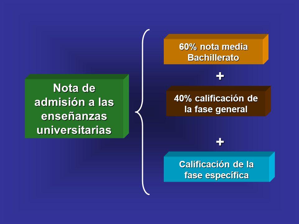 Nota de admisión a las enseñanzas universitarias 60% nota media Bachillerato 40% calificación de la fase general + Calificación de la fase específica