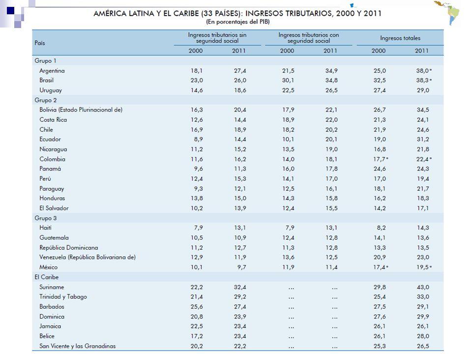 Características de la política fiscalidad en América Latina 2 Estructura impositiva altamente regresiva.