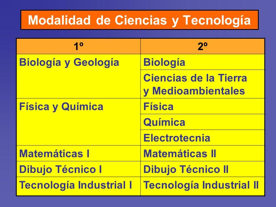 1º2º Biología y GeologíaBiología Ciencias de la Tierra y Medioambientales Física y QuímicaFísica Química Electrotecnia Matemáticas IMatemáticas II Dibujo Técnico IDibujo Técnico II Tecnología Industrial ITecnología Industrial II Modalidad de Ciencias y Tecnología