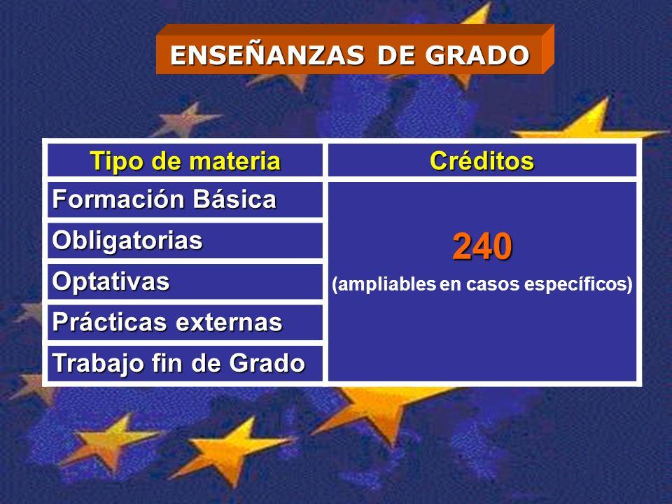 ENSEÑANZAS DE GRADO Tipo de materia Créditos Formación Básica 240 (ampliables en casos específicos) Obligatorias Optativas Prácticas externas Trabajo fin de Grado