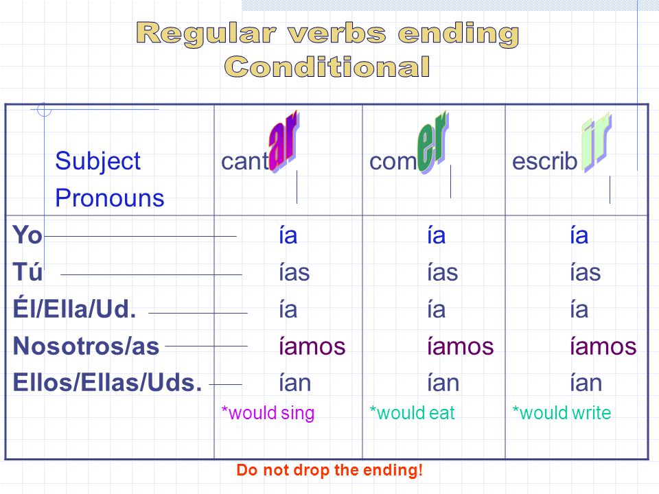 Subject Pronouns cantcom escrib Yo Tú Él/Ella/Ud. Nosotros/as Ellos/Ellas/Uds.