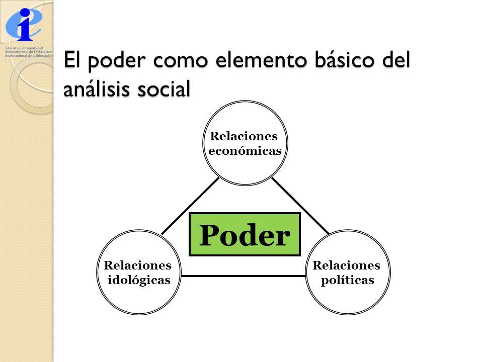 El poder como elemento básico del análisis social Relaciones económicas Relaciones idológicas Relaciones políticas Poder