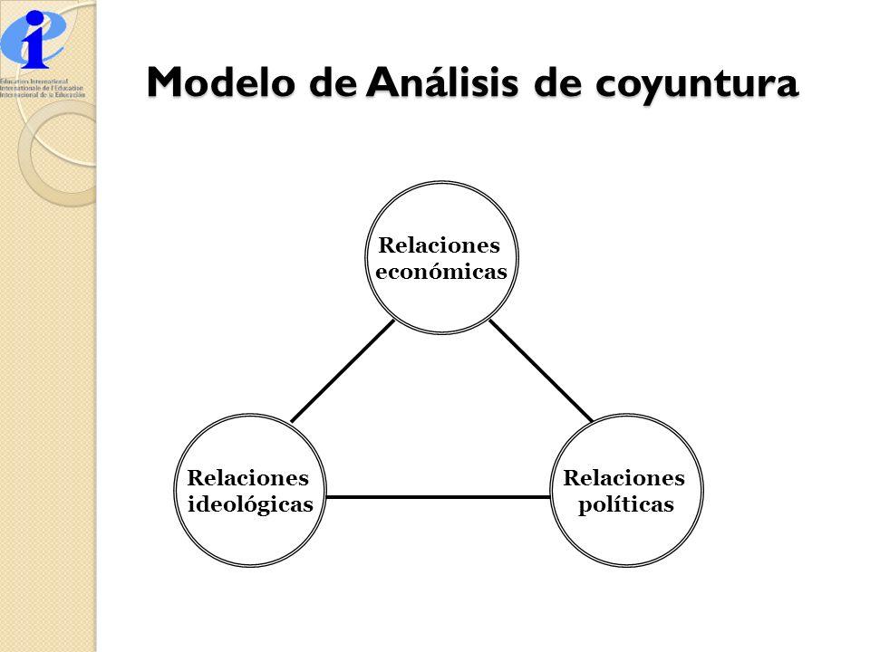 Modelo de Análisis de coyuntura Relaciones económicas Relaciones ideológicas Relaciones políticas