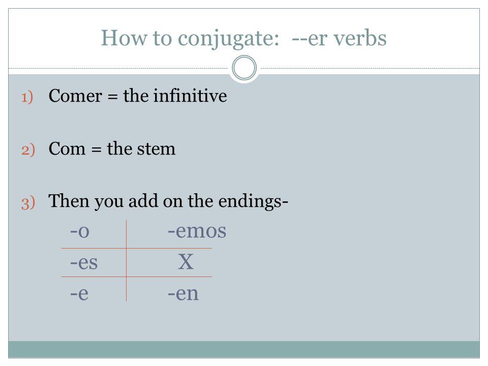 Reflección Create a verb chart for the verb beber with the correct endings.