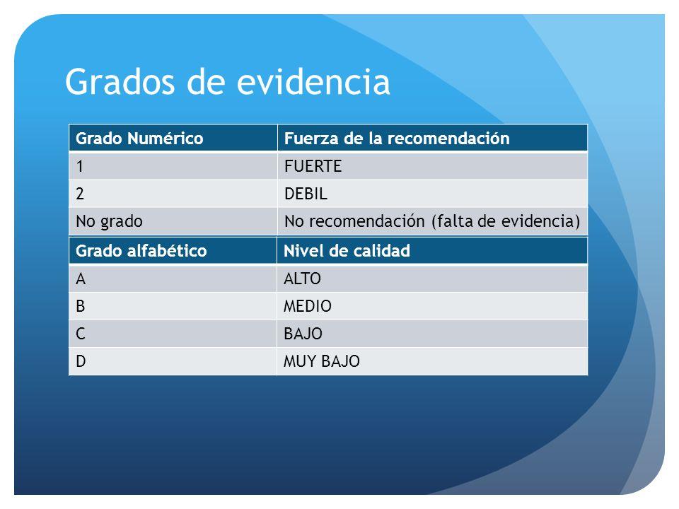 Grados de evidencia Grado NuméricoFuerza de la recomendación 1FUERTE 2DEBIL No gradoNo recomendación (falta de evidencia) Grado alfabéticoNivel de cal