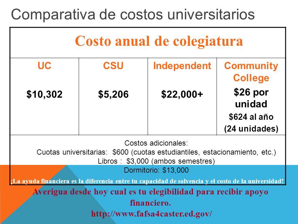 Comparativa de costos universitarios UC $10,302 CSU $5,206 Independent $22,000+ Community College $26 por unidad $624 al año (24 unidades) Costo anual de colegiatura ¡La ayuda financiera es la diferencia entre tu capacidad de solvencia y el costo de la universidad.