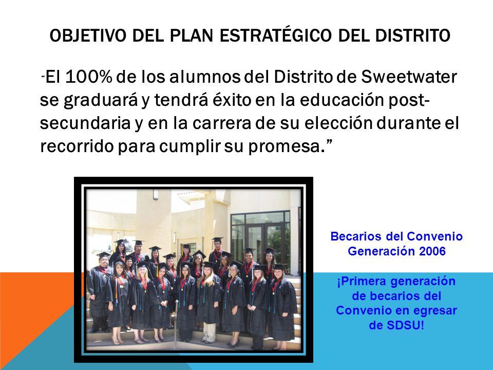 OBJETIVO DEL PLAN ESTRATÉGICO DEL DISTRITO El 100% de los alumnos del Distrito de Sweetwater se graduará y tendrá éxito en la educación post- secundaria y en la carrera de su elección durante el recorrido para cumplir su promesa.