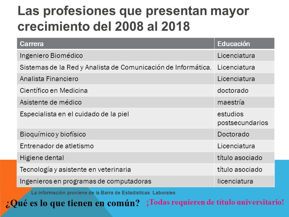 Las profesiones que presentan mayor crecimiento del 2008 al 2018 ¿Qué es lo que tienen en común.