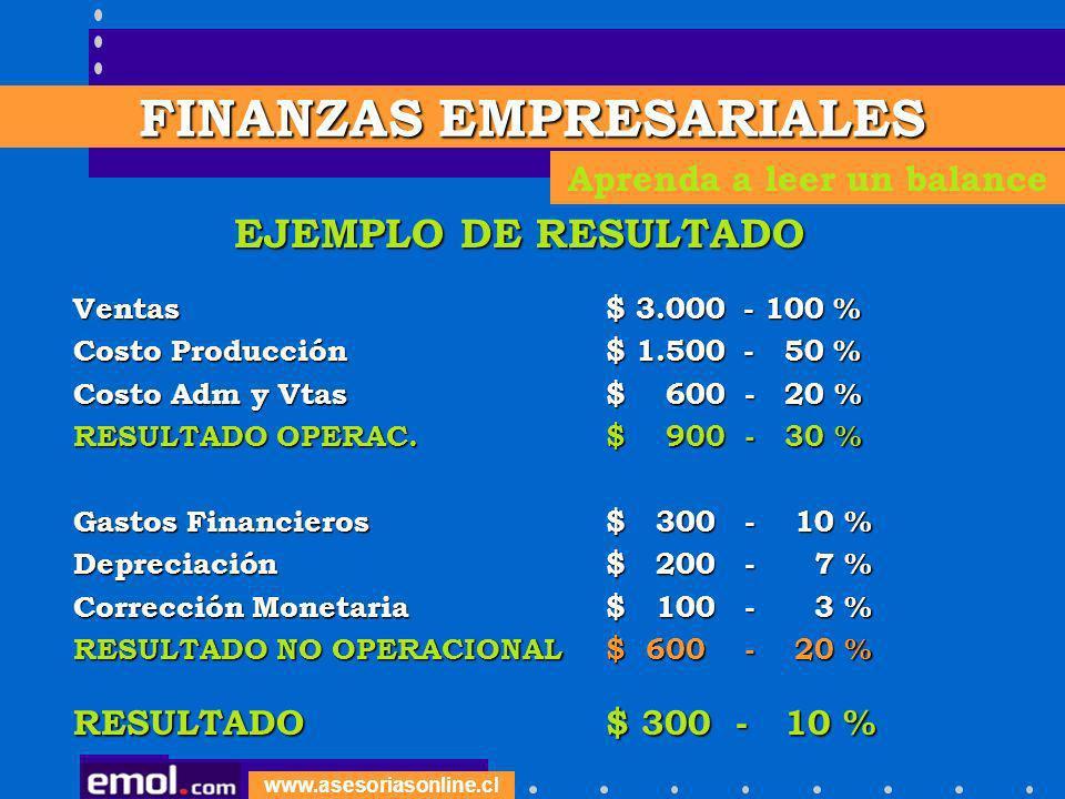 www.asesoriasonline.cl EJEMPLO DE RESULTADO Ventas$ 3.000 - 100 % Costo Producción$ 1.500 - 50 % Costo Adm y Vtas$ 600 - 20 % RESULTADO OPERAC.$ 900 -