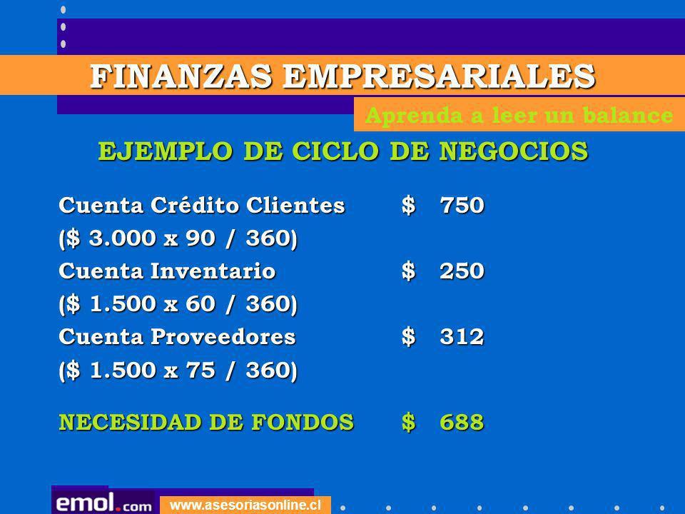 www.asesoriasonline.cl EJEMPLO DE CICLO DE NEGOCIOS Cuenta Crédito Clientes$ 750 ($ 3.000 x 90 / 360) Cuenta Inventario$ 250 ($ 1.500 x 60 / 360) Cuen