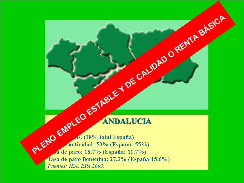 ANDALUCIA 87.599 Km 2 7.6 mill.habs. (18% total España) Tasa de actividad: 53% (España: 55%) Tasa de paro: 18.7% (España: 11.7%) Tasa de paro femenina