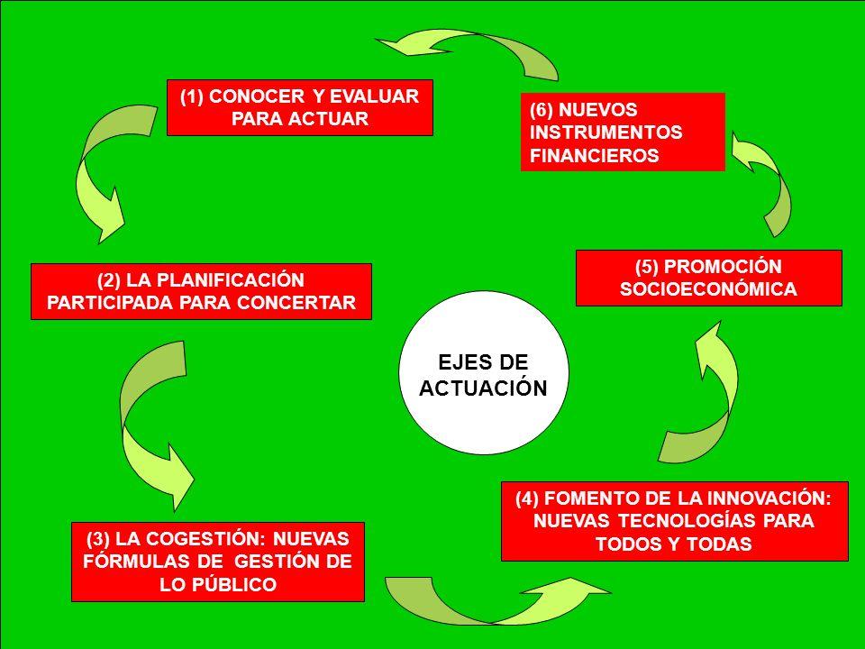 (1) CONOCER Y EVALUAR PARA ACTUAR (2) LA PLANIFICACIÓN PARTICIPADA PARA CONCERTAR (3) LA COGESTIÓN: NUEVAS FÓRMULAS DE GESTIÓN DE LO PÚBLICO (4) FOMEN