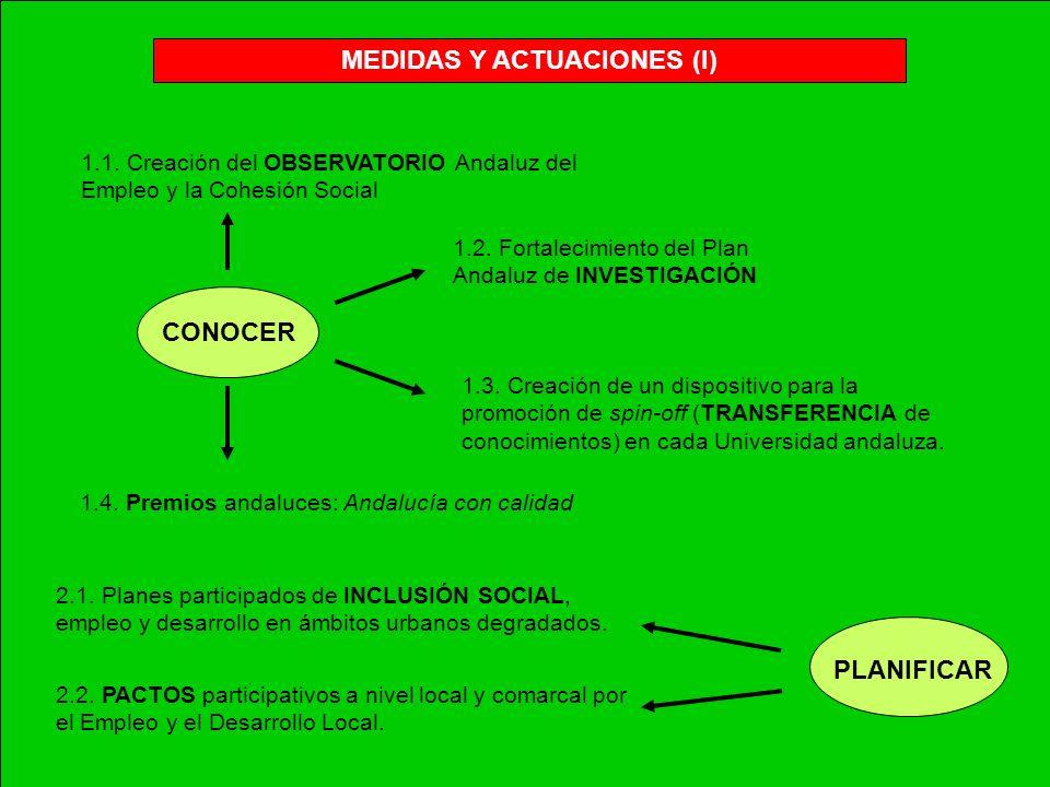 MEDIDAS Y ACTUACIONES (I) CONOCER 1.1. Creación del OBSERVATORIO Andaluz del Empleo y la Cohesión Social 1.2. Fortalecimiento del Plan Andaluz de INVE