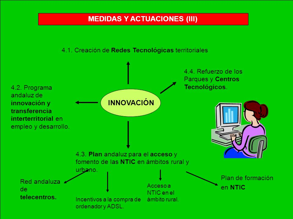 4.4. MEDIDAS Y ACTUACIONES (III) INNOVACIÓN. 4.4. Refuerzo de los Parques y Centros Tecnológicos. 4.3. Plan andaluz para el acceso y fomento de las NT
