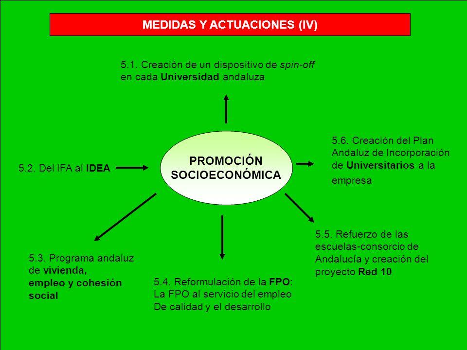 MEDIDAS Y ACTUACIONES (IV) PROMOCIÓN SOCIOECONÓMICA 5.1. Creación de un dispositivo de spin-off en cada Universidad andaluza 5.2. Del IFA al IDEA 5.3.