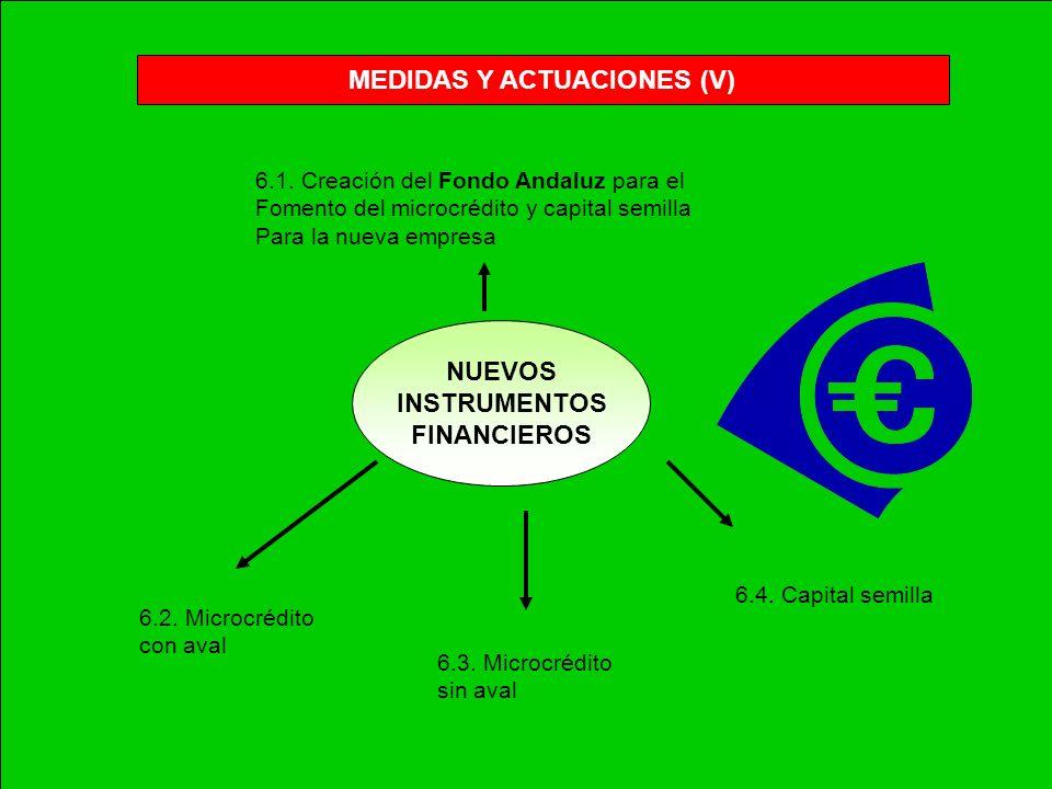 MEDIDAS Y ACTUACIONES (II) PROMOCIÓN SOCIOECONÓMICA Creación de un dispositivo de spin-off en cada Universidad andaluza Programa andaluz de vivienda,