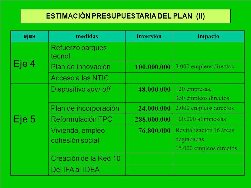 ESTIMACIÓN PRESUPUESTARIA DEL PLAN (II) ejes medidasinversiónimpacto Eje 4 Refuerzo parques tecnol. Plan de innovación 100.000.000 3.000 empleos direc