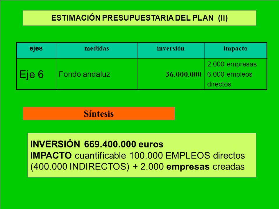 ESTIMACIÓN PRESUPUESTARIA DEL PLAN (II) ejes medidasinversiónimpacto Eje 6 Fondo andaluz 36.000.000 2.000 empresas 6.000 empleos directos Síntesis INV
