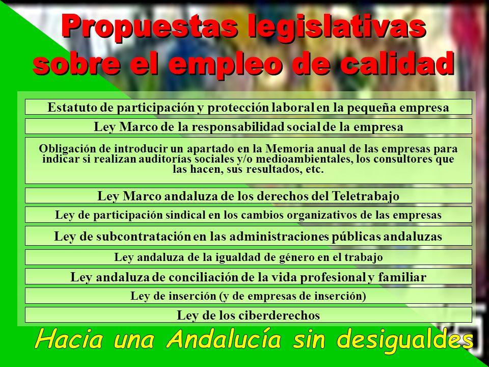 Estatuto de participación y protección laboral en la pequeña empresa Ley Marco andaluza de los derechos del Teletrabajo Ley de participación sindical