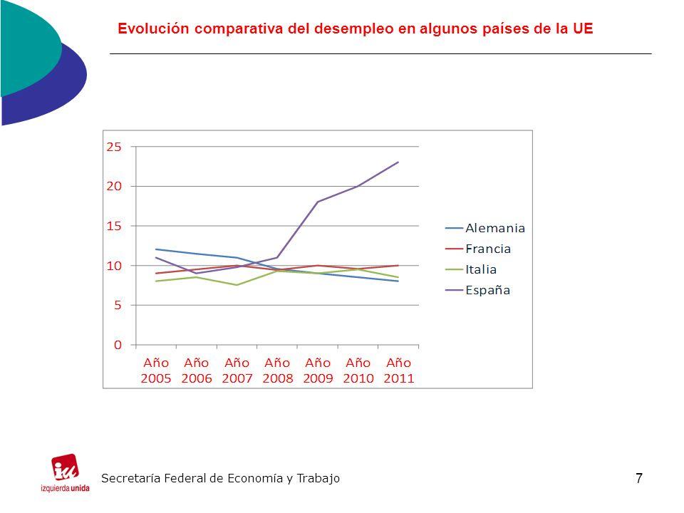 7 Evolución comparativa del desempleo en algunos países de la UE Secretaría Federal de Economía y Trabajo